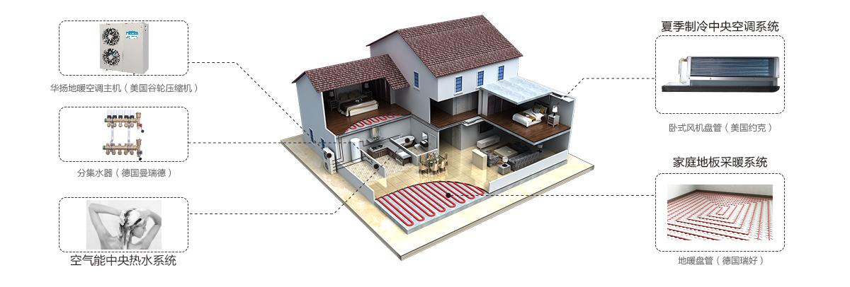 华扬太阳能空气能地暖