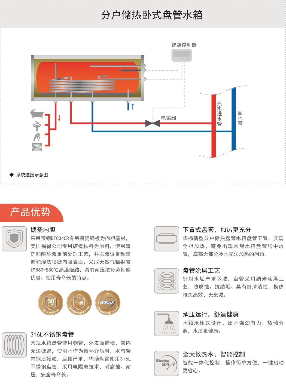 集中供热、分户储热系列零售