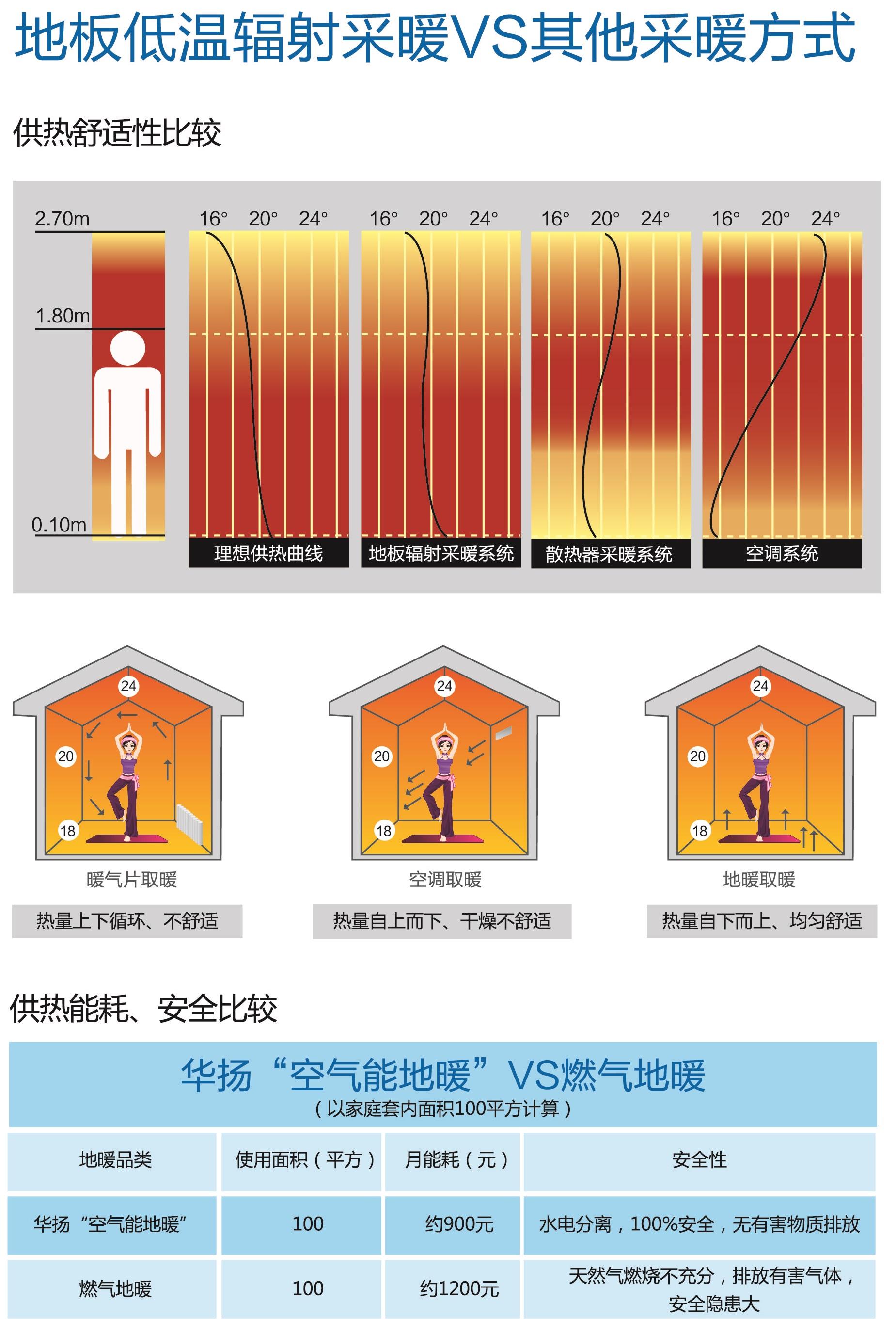 空气能地暖批发